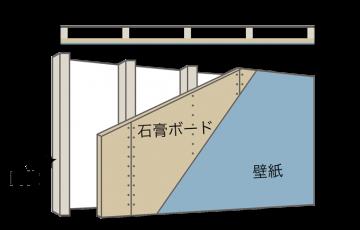 石膏ボード(断面図あり)